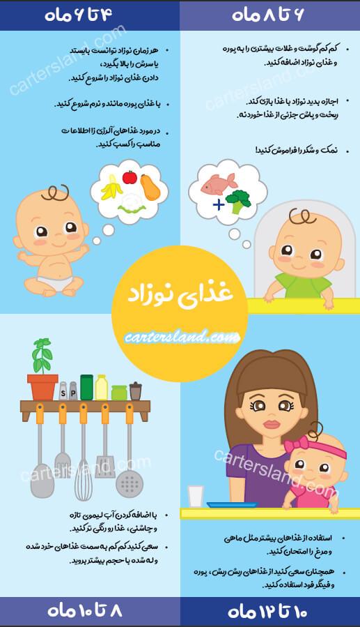 اینفوگرافیک غذای نوزاد